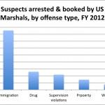 Immigration took center stage among federal criminal cases during FY 2011-12