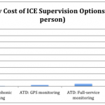 DHS Inspector General assesses ICE alternatives to detention