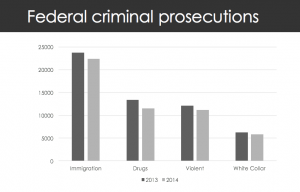 Federal criminal prosecutions